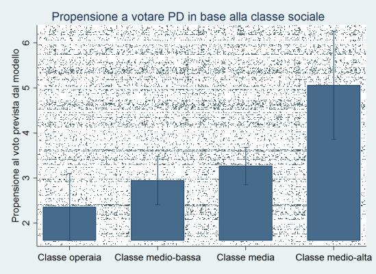 Il ritorno del voto di classe, ma al contrario (ovvero: se il PD è il partito delle élite)