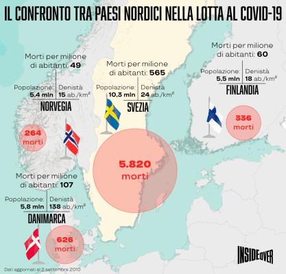 Coronavirus: i numeri che incoronanano il successo del modello scandinavo