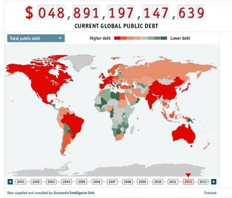 Il debito mondiale è pari al 250% del suo pil