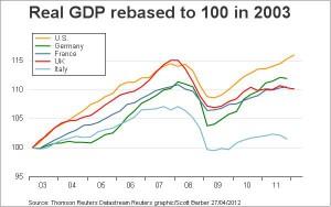 Via dall'euro, con l'austerità non c'è futuro. Lo ammette anche Zingales