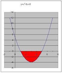 Una parabola comune