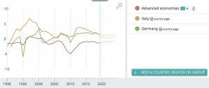 E' vero che la Germania può fare debito e l'Italia no?
