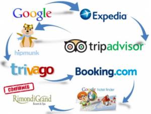 Le grinfie della finanza sul turismo italico