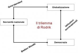 Globalizzazione: il trilemma di Rodrik